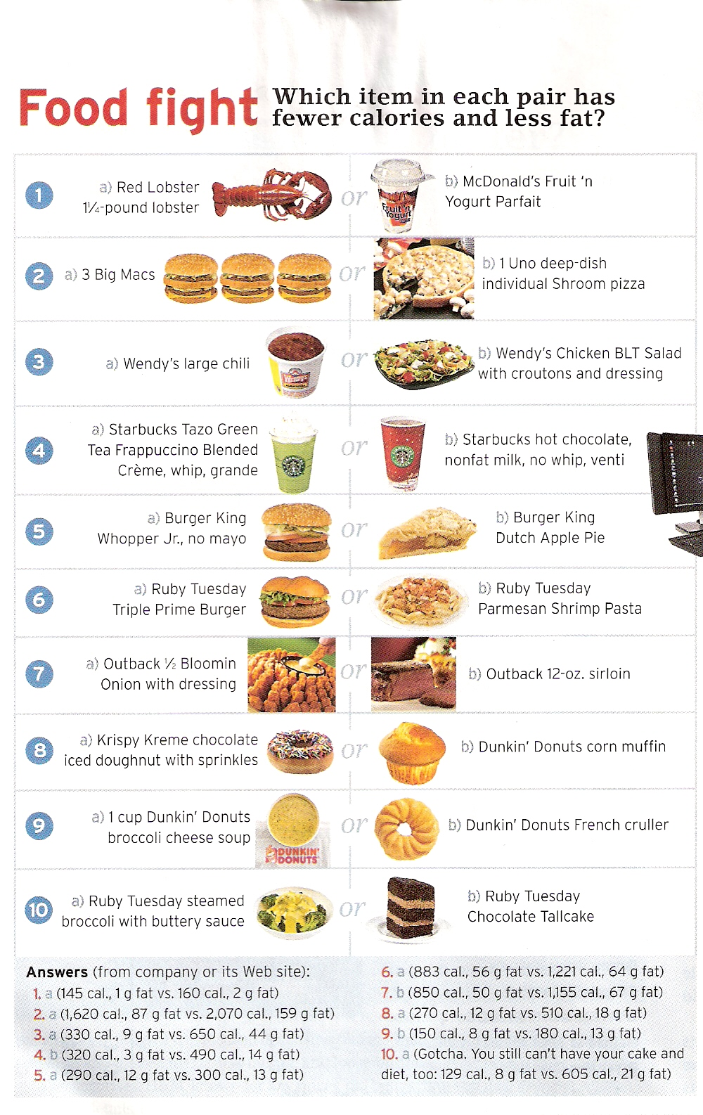 Fast Food Pare Prices